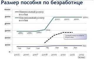 Что влияет на размер пособия по безработице?