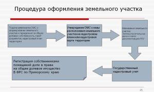 Правильная процедура выкупа земельного участка и порядок оформления документов
