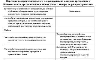 Перечень товаров длительного пользования на которые выдается подмена по закону