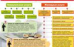 Оплата услуг жкх и мест общего пользования в коммунальной квартире: особенности начисления