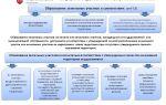 Раздел земельного участка для образования нового. законодательство