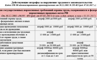 Штрафы за нарушение трудового законодательства в 2017 году в таблицах