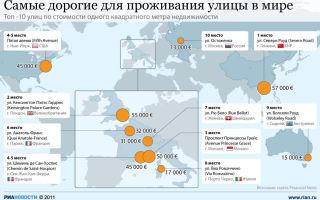 Самая дорогая недвижимость в мире — рейтинг по странам и объектам