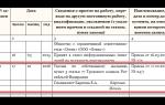 Правила заполнения трудовых книжек при приеме на работу и увольнении: образец записи