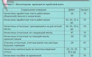 Займ до 150000 рублей на карту