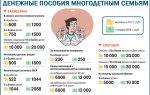Платят ли налог на землю многодетные семьи — льготы в московской области и других регионах россии