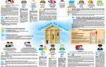 Как получить квартиру матери-одиночке? государственные субсидии на приобретение жилья