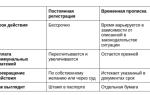 Различие между временной регистрацией и временной пропиской