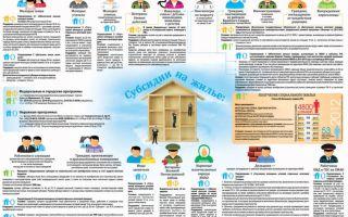 Действующие субсидии и льготы при покупке квартиры