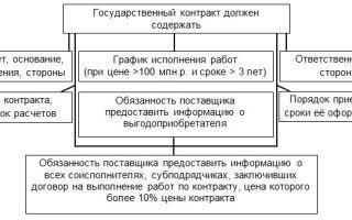 Порядок заключения контракта по 44-фз: типовые условия, сроки действия, обеспечение исполнения