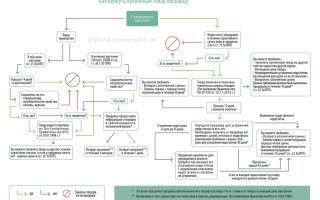 Возврат бракованного товара: порядок действий, сроки, основания, законодательство