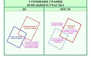Уточнение границ земельного участка с увеличением площади