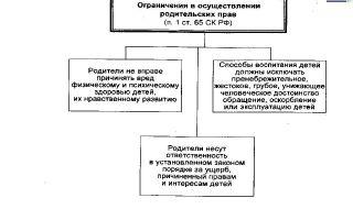Соглашение о порядке осуществления родительских прав — порядок заключения и особенности