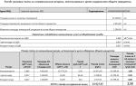 Кто устанавливает тарифы на содержание и ремонт жилья? расчет с помощью формул, согласно постановлению правительства № 354