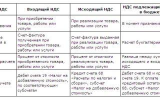 Особенности расчета ндс для различных видов услуг