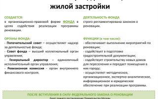 Московский фонд реновации жилой застройки: официальный сайт, адрес, контакты и руководство организации