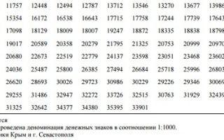 Средняя зарплата в россии в 2017 году для расчета алиментов