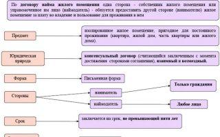 Особенности обмена жилья по договору социального найма