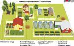 Предельные размеры земельных участков для лпх, кфх и с/х