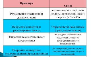 Открытый запрос коммерческих предложений по 223-фз: порядок и сроки проведения, документация, основания для отмены