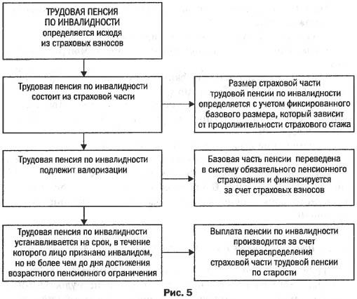Трудовые пенсии кто получить минимальная пенсия в ростовской обл в 2021 г